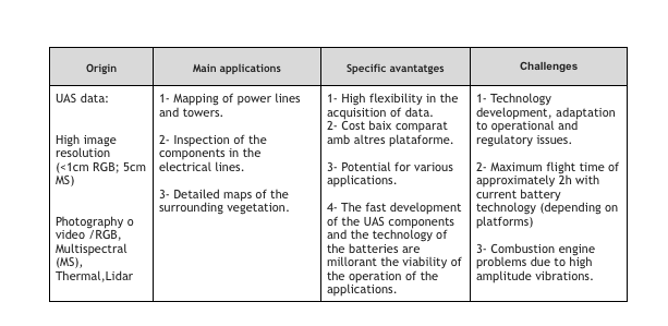 Table explaining main applications, specific advantages and challenges of UAS and electrical corridors